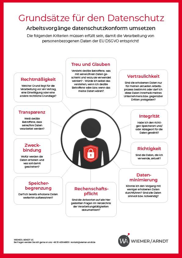 Datenschutzzeichen | Grundsätze für den Datenschutz