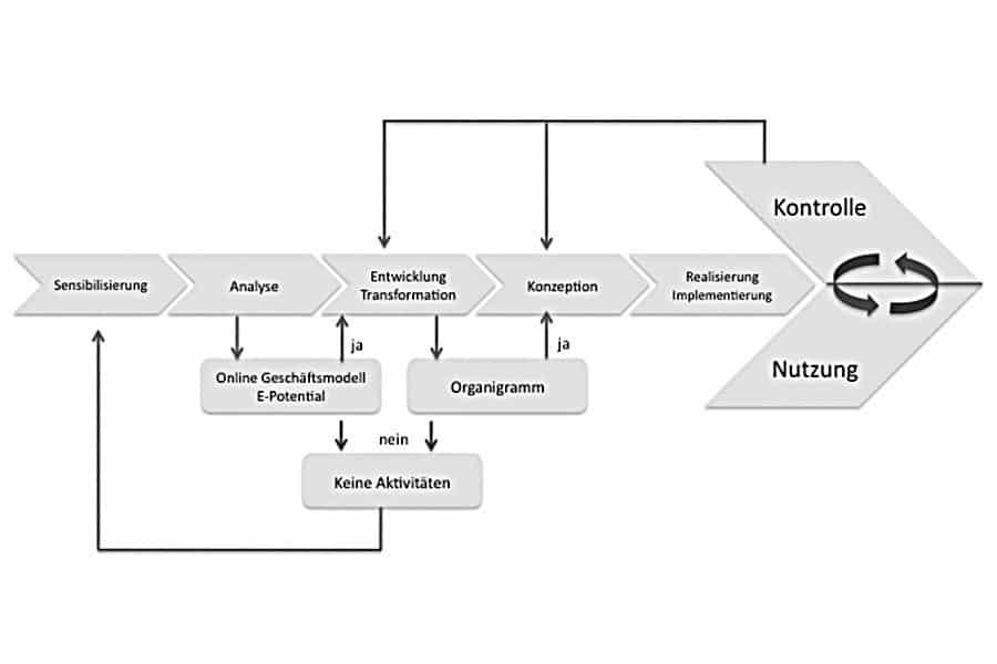 Analyse des Unternehmensmodells